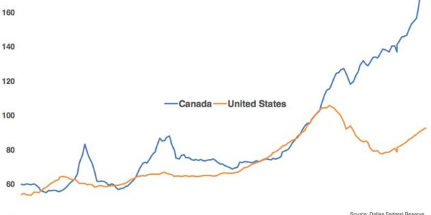 Canada's Housing Bubble – Heading for a Burst?